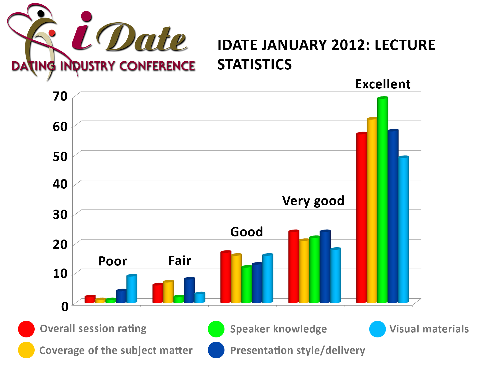 iDate January 2012 Lecture Statistics from the Online Dating Industry Conference